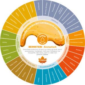 Flavour Pairing mit bernsteinfarbenen Ahornsirup aus Kanada.